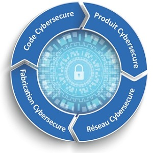 Cybersécurité logiciels et systèmes embarqués – Développer « Secure by Design - ISIT